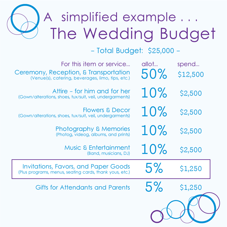 advice how much to budget for wedding invitations With whats a good wedding budget